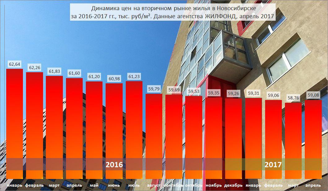 Москва заняла последнюю строчку с годовым падением цен на жилую недвижимость в размере 11,2%, - сказали аналитики