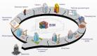 BIM-технологии: экономия на строительстве – 20%