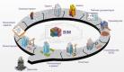 BIM-технологии войдут в строительство через «дорожную карту»