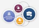 Новосибирский бюджет: о финансировании дорожной отрасли